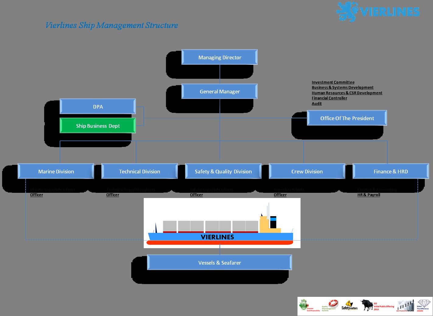 Ship Management Vierlines Indonesia